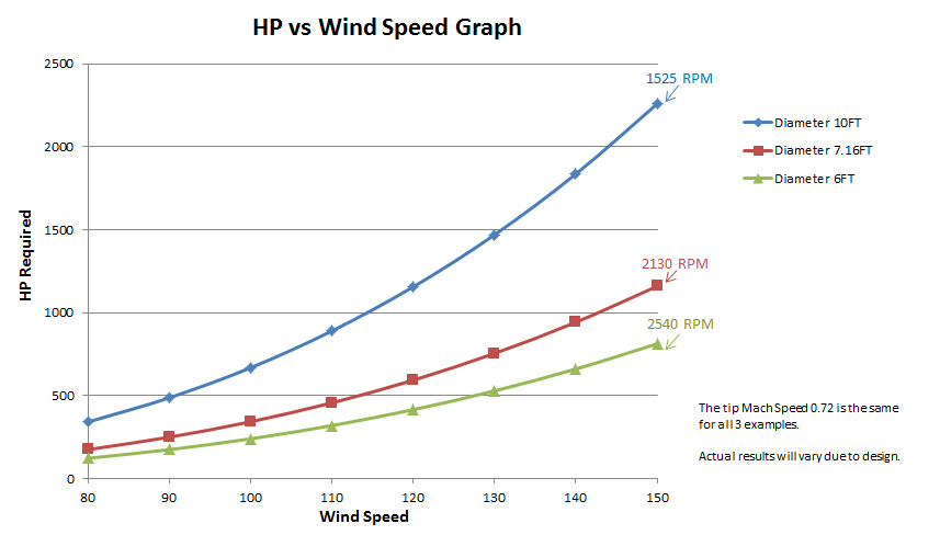 graph_HPvsWindSpeed